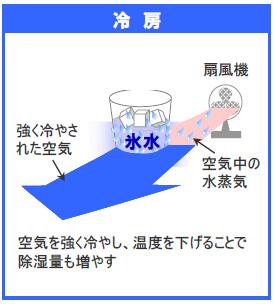 冷房の仕組み